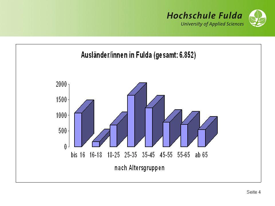 Seite 3 Fulda: Staaten nach höchstem Ausländeranteil (121) Türkei31,85 % Italien5,81 % Russische Föderation4,76 % Mazedonien3,97 % Jugoslawien3,76 % Ukraine3,51 % Polen3,32 % Kasachstan2,87 % Quelle: Referat III A 5 – Ausländerzentralregister, AZR-Jahresstatistik zum Stichtag 31.12.2006