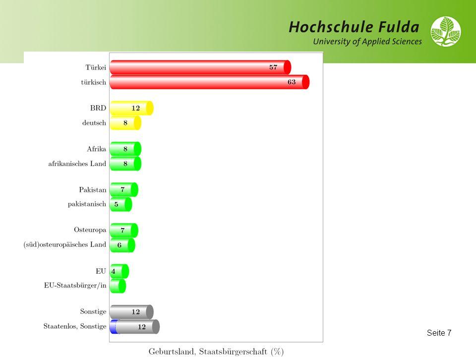 Seite 6 Quantitative Methode (Fragebogen) Sample: 200 in Fulda lebende Ausländer/innen bzw.