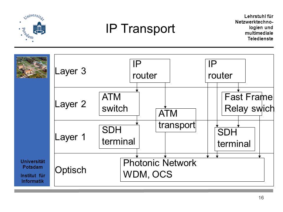 Universität Potsdam Institut für Informatik Lehrstuhl für Netzwerktechno- logien und multimediale Teledienste 16 Photonic Network WDM, OCS IP Transpor
