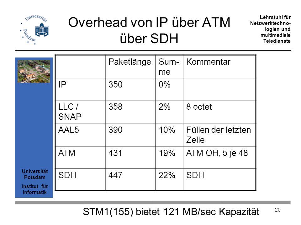 Universität Potsdam Institut für Informatik Lehrstuhl für Netzwerktechno- logien und multimediale Teledienste 20 Overhead von IP über ATM über SDH Pak