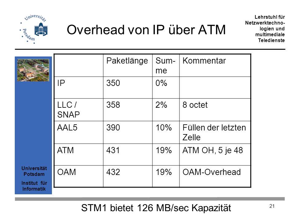 Universität Potsdam Institut für Informatik Lehrstuhl für Netzwerktechno- logien und multimediale Teledienste 21 Overhead von IP über ATM PaketlängeSu