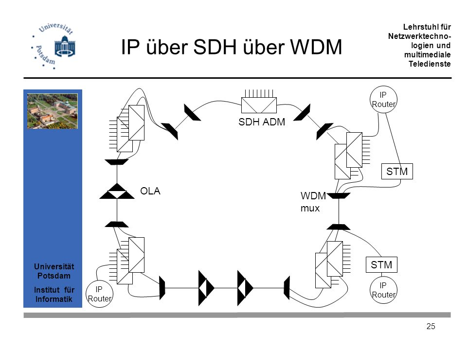 Universität Potsdam Institut für Informatik Lehrstuhl für Netzwerktechno- logien und multimediale Teledienste 25 IP über SDH über WDM IP Router SDH AD