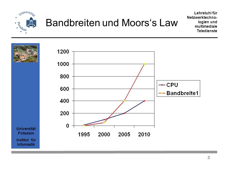 Universität Potsdam Institut für Informatik Lehrstuhl für Netzwerktechno- logien und multimediale Teledienste 34 Overhead von IP über SDL über WDM PaketlängeSum- me Kommentar IP3500% PPP3521%2 Byte pro Frame SDL3603%8 Byte OH durch CRC STM1(155) bietet 151 MB/sec Kapazität