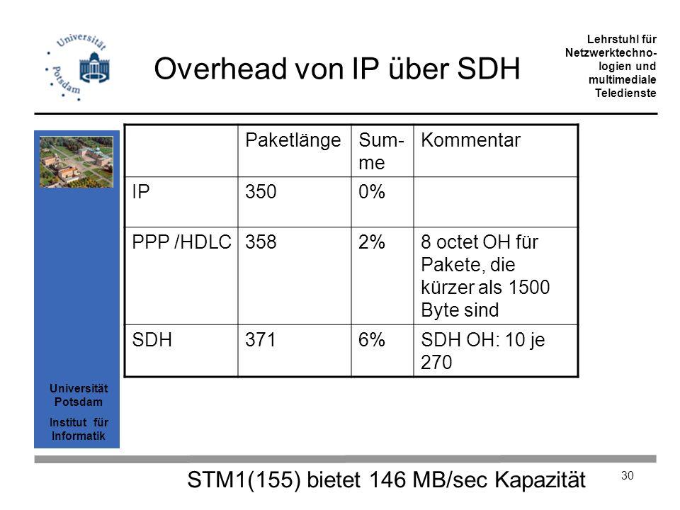 Universität Potsdam Institut für Informatik Lehrstuhl für Netzwerktechno- logien und multimediale Teledienste 30 Overhead von IP über SDH PaketlängeSu