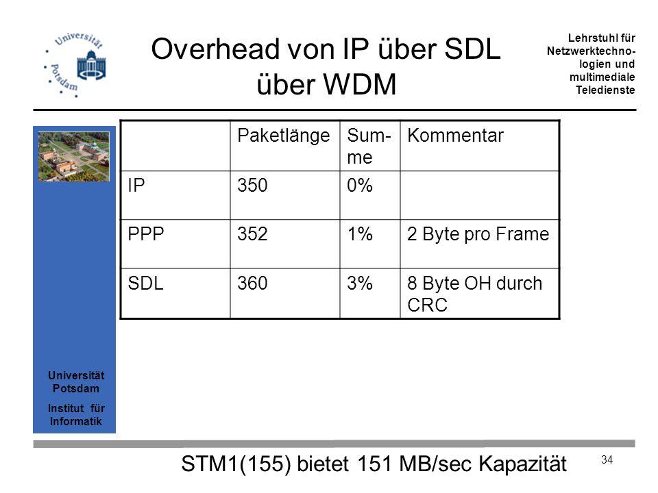 Universität Potsdam Institut für Informatik Lehrstuhl für Netzwerktechno- logien und multimediale Teledienste 34 Overhead von IP über SDL über WDM Pak