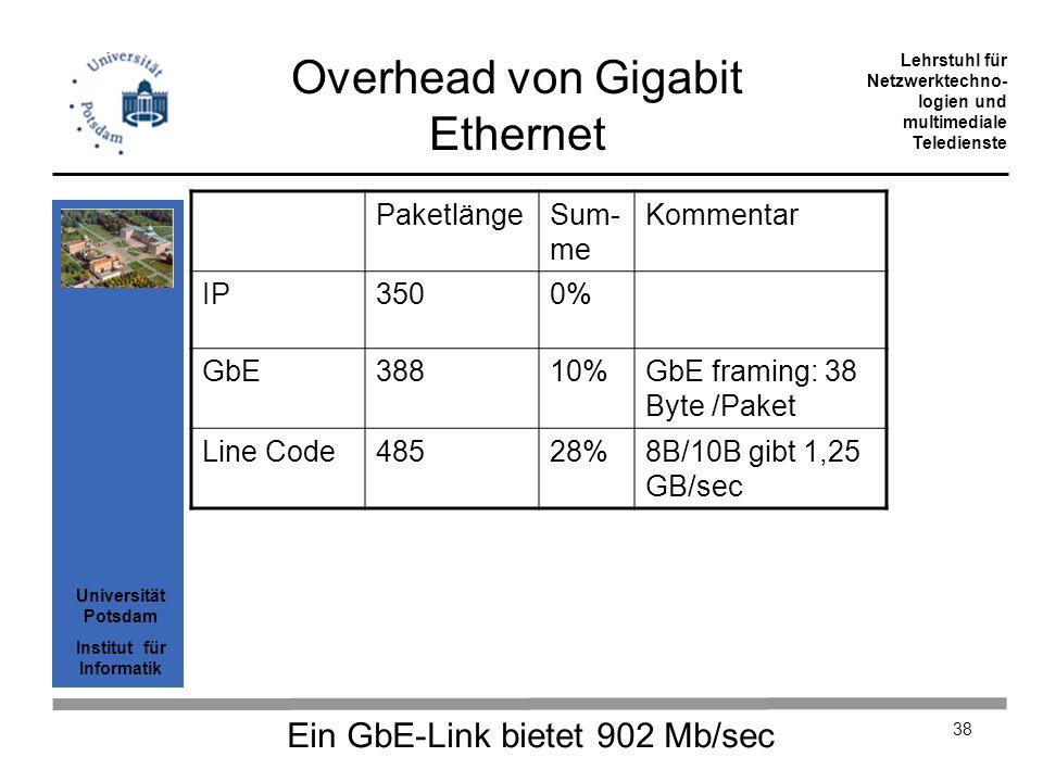 Universität Potsdam Institut für Informatik Lehrstuhl für Netzwerktechno- logien und multimediale Teledienste 38 Overhead von Gigabit Ethernet Paketlä