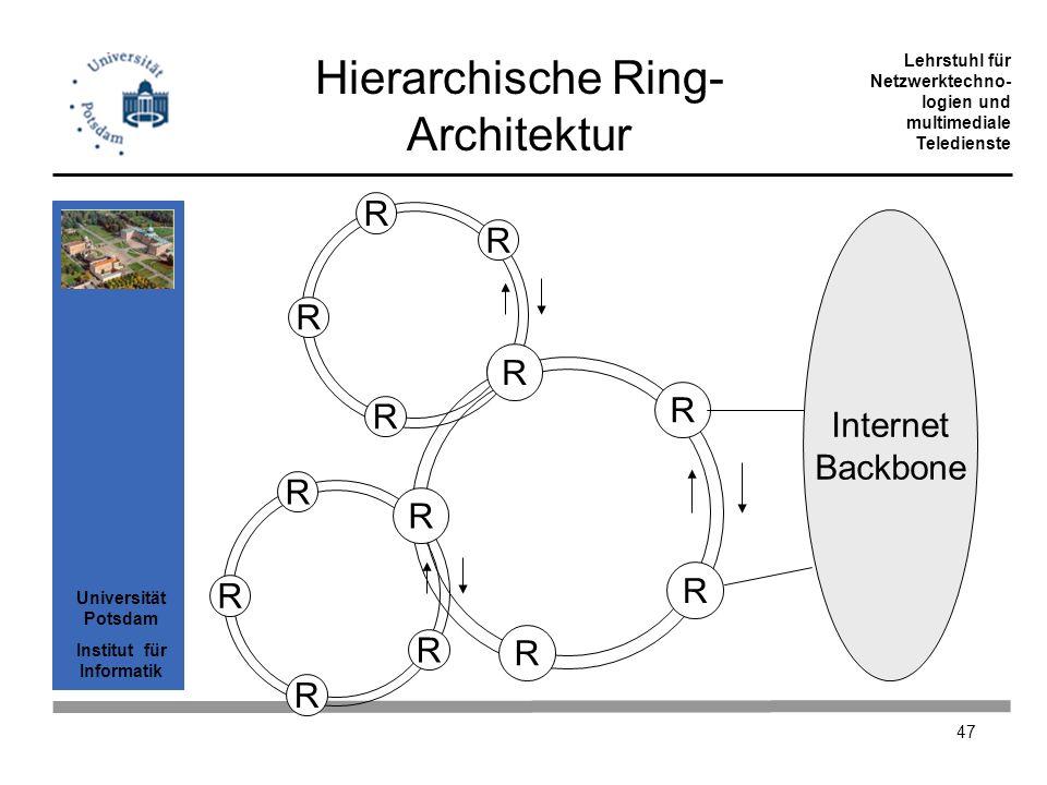 Universität Potsdam Institut für Informatik Lehrstuhl für Netzwerktechno- logien und multimediale Teledienste 47 R R R R R Hierarchische Ring- Archite
