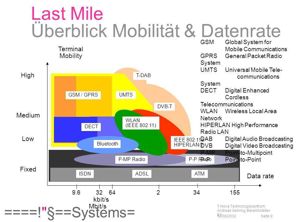 ====! §==Systems= 18/06/2002 T-Nova Technologiezentrum Andreas Gehring, Bereichsleiter E1 Seite 60 T-Systems auf der CeBIT 2002