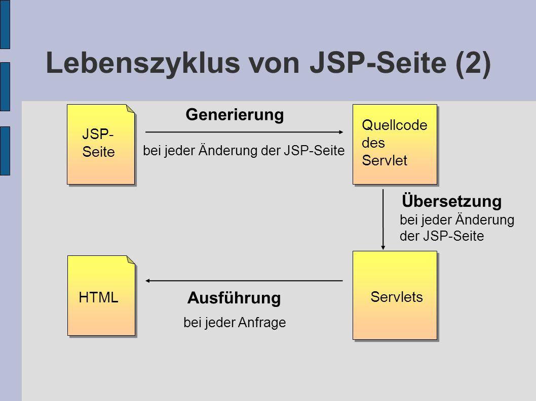 Lebenszyklus von JSP-Seite (2) JSP- Seite Generierung Quellcode des Servlet Übersetzung Ausführung HTML Servlets bei jeder Änderung der JSP-Seite bei