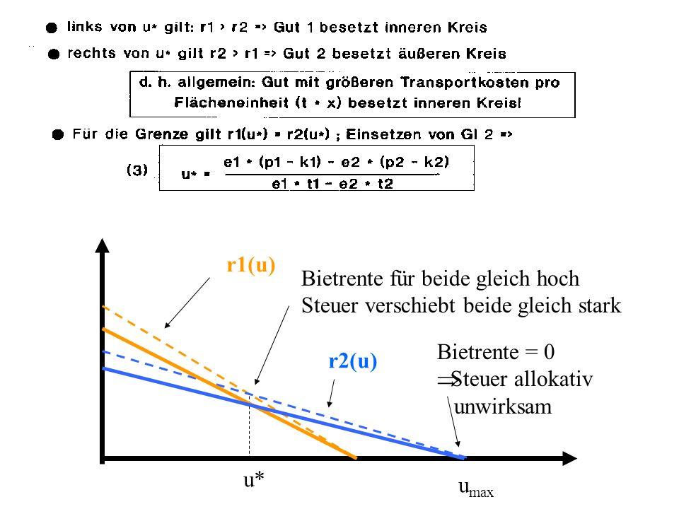 u* u max r1(u) r2(u) Bietrente = 0 Steuer allokativ unwirksam Bietrente für beide gleich hoch Steuer verschiebt beide gleich stark
