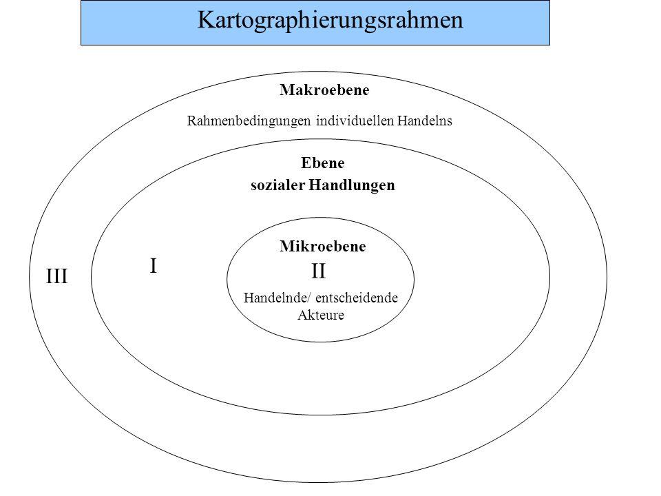 Kartographierungsrahmen Ebene sozialer Handlungen I Mikroebene Handelnde/ entscheidende Akteure II III Makroebene Situative Rahmenbedingungen für individuelles Handeln Ordnungspolitischer Bezugsrahmen