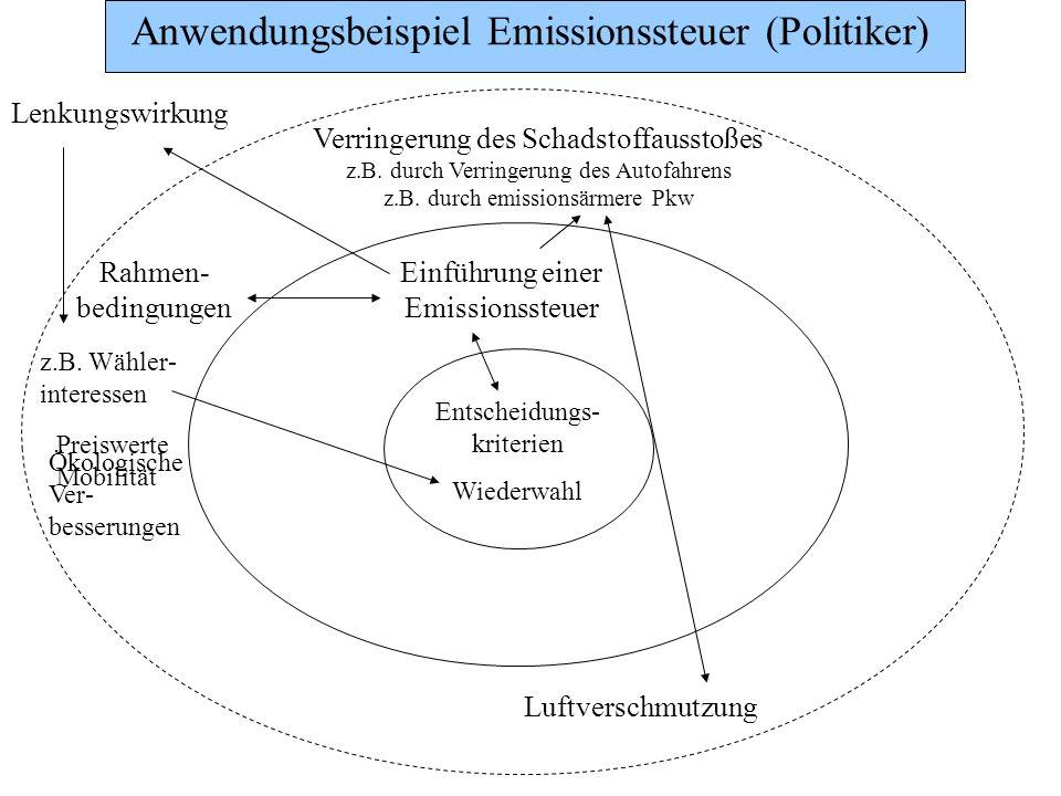 Anwendungsbeispiel Emissionssteuer (Politiker) Entscheidungs- kriterien Wiederwahl Rahmen- bedingungen z.B. Wähler- interessen Einführung einer Emissi