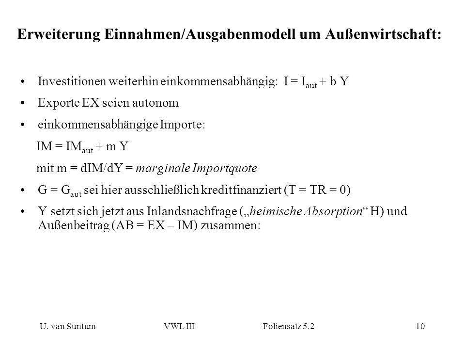U. van SuntumVWL III Foliensatz 5.210 Erweiterung Einnahmen/Ausgabenmodell um Außenwirtschaft: Investitionen weiterhin einkommensabhängig: I = I aut +
