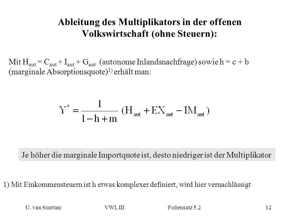 U. van SuntumVWL III Foliensatz 5.212 Ableitung des Multiplikators in der offenen Volkswirtschaft (ohne Steuern): Mit H aut = C aut + I aut + G aut (a