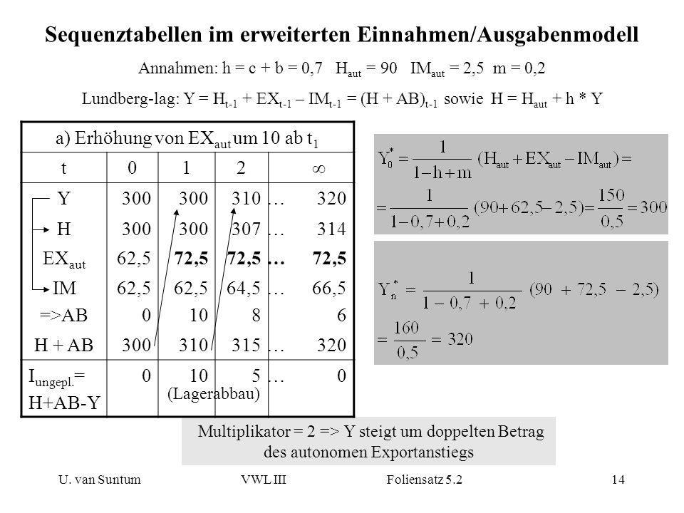 U. van SuntumVWL III Foliensatz 5.214 Sequenztabellen im erweiterten Einnahmen/Ausgabenmodell Annahmen: h = c + b = 0,7 H aut = 90 IM aut = 2,5 m = 0,