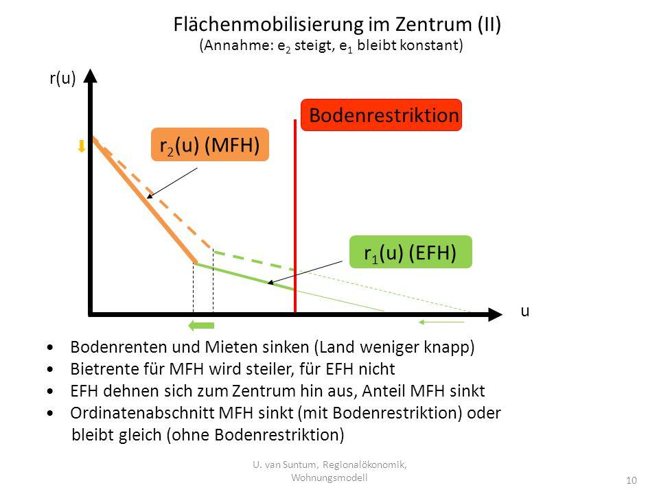 Flächenmobilisierung im Zentrum (II) U. van Suntum, Regionalökonomik, Wohnungsmodell 10 Bodenrenten und Mieten sinken (Land weniger knapp) Bietrente f