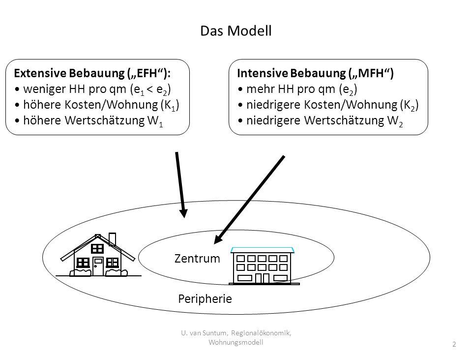 Das Modell U. van Suntum, Regionalökonomik, Wohnungsmodell 2 Extensive Bebauung (EFH): weniger HH pro qm (e 1 < e 2 ) höhere Kosten/Wohnung (K 1 ) höh