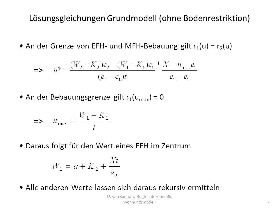 Lösungsgleichungen Grundmodell (ohne Bodenrestriktion) U. van Suntum, Regionalökonomik, Wohnungsmodell 4 An der Grenze von EFH- und MFH-Bebauung gilt
