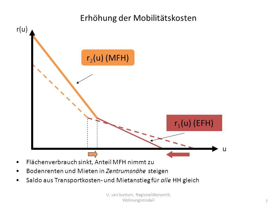 Erhöhung der Mobilitätskosten U. van Suntum, Regionalökonomik, Wohnungsmodell 7 Flächenverbrauch sinkt, Anteil MFH nimmt zu Bodenrenten und Mieten in