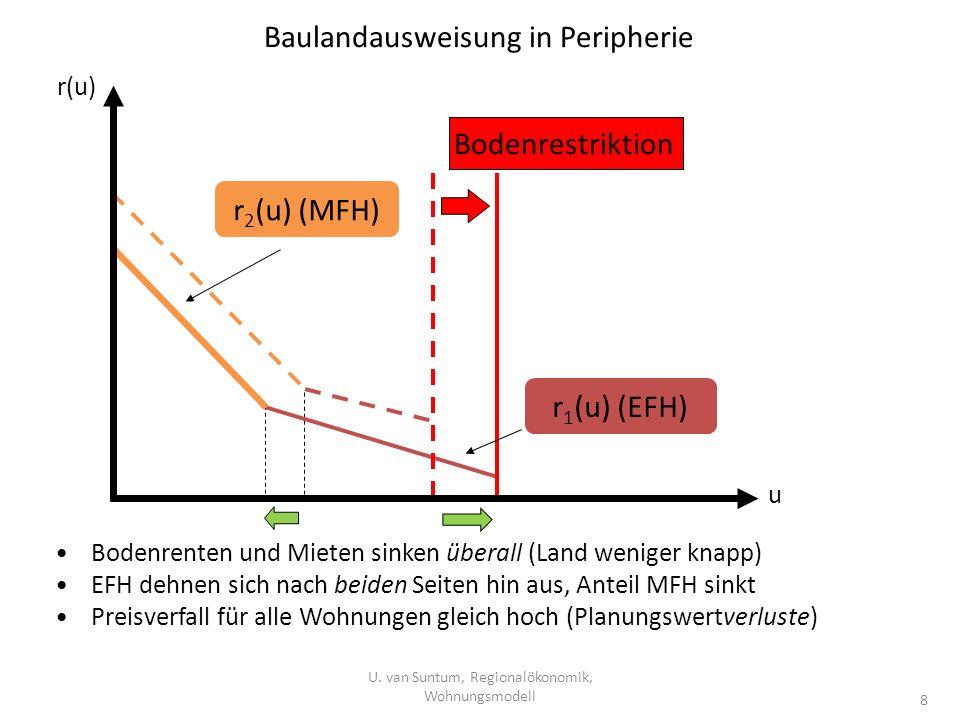 Baulandausweisung in Peripherie U. van Suntum, Regionalökonomik, Wohnungsmodell 8 Bodenrenten und Mieten sinken überall (Land weniger knapp) EFH dehne