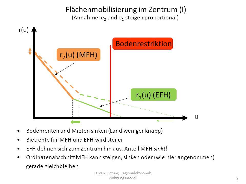 Flächenmobilisierung im Zentrum (I) U. van Suntum, Regionalökonomik, Wohnungsmodell 9 Bodenrenten und Mieten sinken (Land weniger knapp) Bietrente für