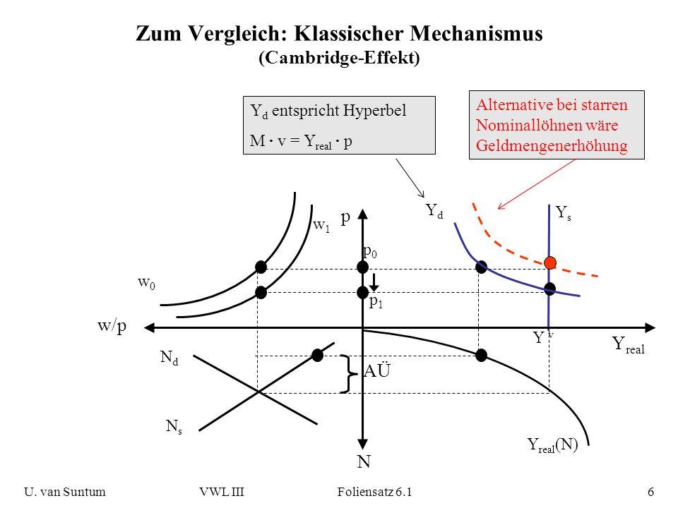 Fragwürdige Wirksamkeit sinkender Preise Keynes sieht drei Probleme: 1.Elastische Geldnachfrage (Liquiditätsfalle) => Erhöhung der Realkasse unwirksam für Zinssatz 2.Unelastische Investitionsfunktion (Investitionsfalle) => Zinssenkung durch höhere Realkasse nicht nachfragewirksam 3.Starre Nominallöhne (=> Reallöhne steigen) U.