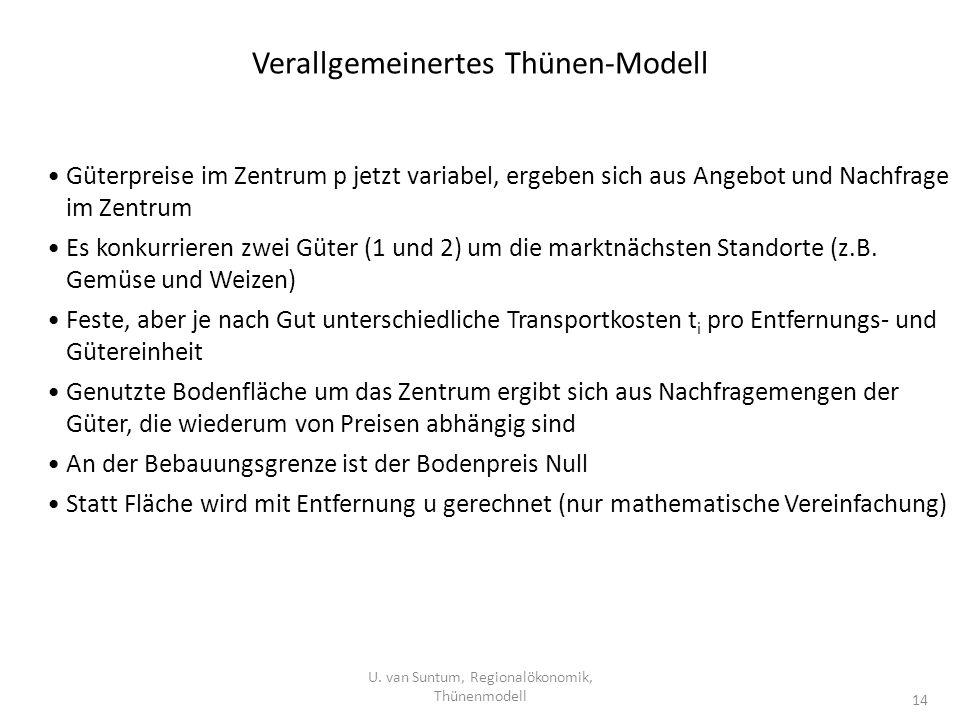 Verallgemeinertes Thünen-Modell U. van Suntum, Regionalökonomik, Thünenmodell 14 Güterpreise im Zentrum p jetzt variabel, ergeben sich aus Angebot und
