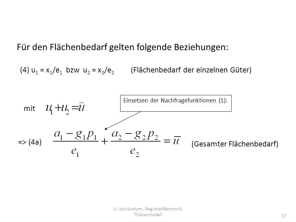 U. van Suntum, Regionalökonomik, Thünenmodell 17 Für den Flächenbedarf gelten folgende Beziehungen: (4) u 1 = x 1 /e 1 bzw u 2 = x 2 /e 2 (Flächenbeda