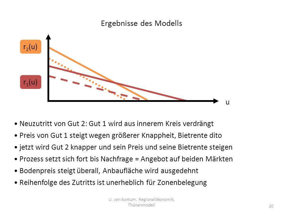 Ergebnisse des Modells U. van Suntum, Regionalökonomik, Thünenmodell 20 Neuzutritt von Gut 2: Gut 1 wird aus innerem Kreis verdrängt Preis von Gut 1 s