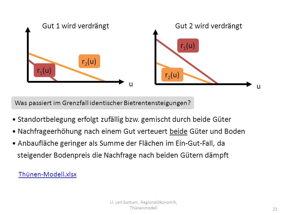 U. van Suntum, Regionalökonomik, Thünenmodell 21 u u Gut 1 wird verdrängtGut 2 wird verdrängt r 1 (u) r 2 (u) Was passiert im Grenzfall identischer Bi