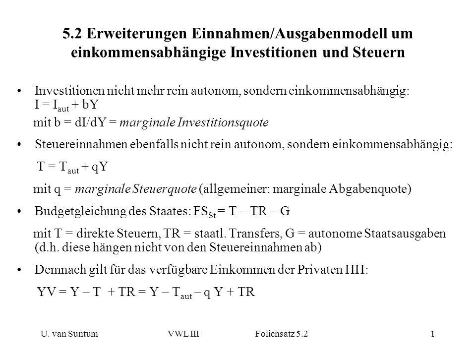 U. van SuntumVWL III Foliensatz 5.21 5.2 Erweiterungen Einnahmen/Ausgabenmodell um einkommensabhängige Investitionen und Steuern Investitionen nicht m