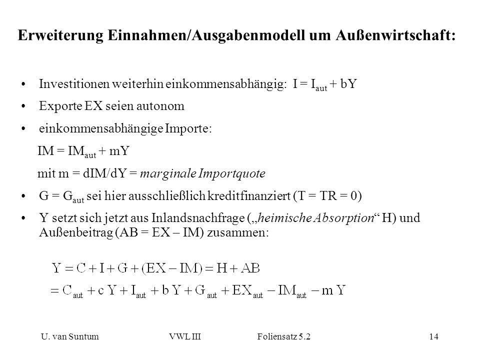U. van SuntumVWL III Foliensatz 5.214 Erweiterung Einnahmen/Ausgabenmodell um Außenwirtschaft: Investitionen weiterhin einkommensabhängig: I = I aut +