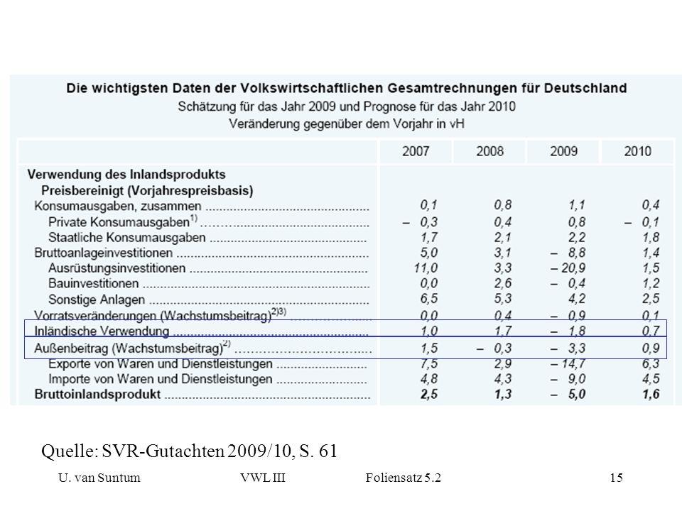 U. van SuntumVWL III Foliensatz 5.215 Quelle: SVR-Gutachten 2009/10, S. 61