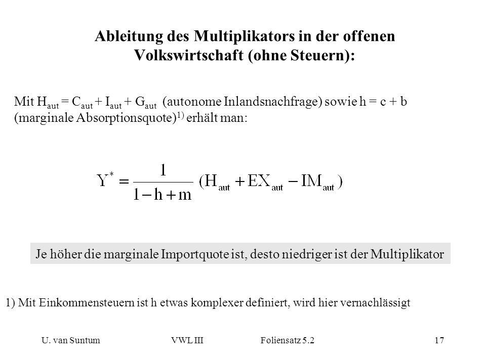 U. van SuntumVWL III Foliensatz 5.217 Ableitung des Multiplikators in der offenen Volkswirtschaft (ohne Steuern): Mit H aut = C aut + I aut + G aut (a