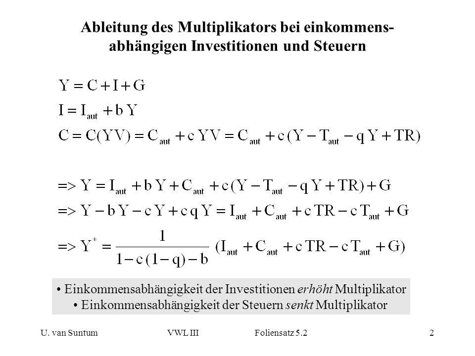 U. van SuntumVWL III Foliensatz 5.22 Ableitung des Multiplikators bei einkommens- abhängigen Investitionen und Steuern Einkommensabhängigkeit der Inve