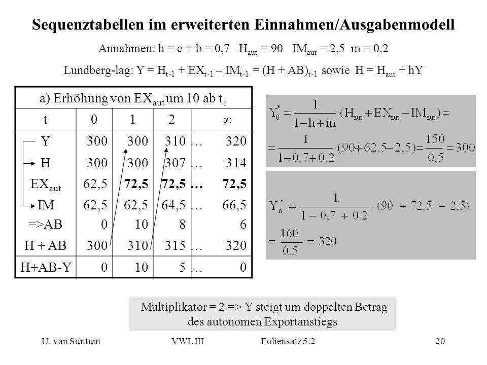 U. van SuntumVWL III Foliensatz 5.220 Sequenztabellen im erweiterten Einnahmen/Ausgabenmodell Annahmen: h = c + b = 0,7 H aut = 90 IM aut = 2,5 m = 0,