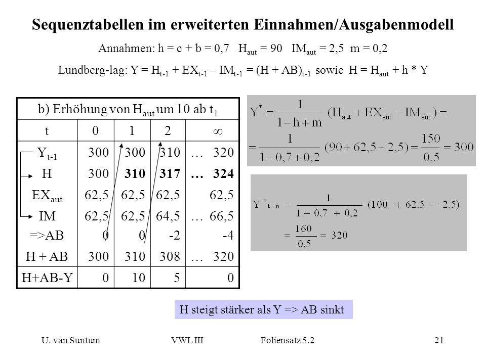 U. van SuntumVWL III Foliensatz 5.221 Sequenztabellen im erweiterten Einnahmen/Ausgabenmodell Annahmen: h = c + b = 0,7 H aut = 90 IM aut = 2,5 m = 0,