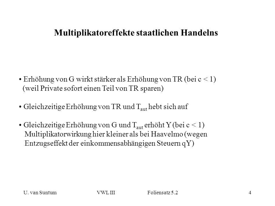 U. van SuntumVWL III Foliensatz 5.24 Multiplikatoreffekte staatlichen Handelns Erhöhung von G wirkt stärker als Erhöhung von TR (bei c < 1) (weil Priv