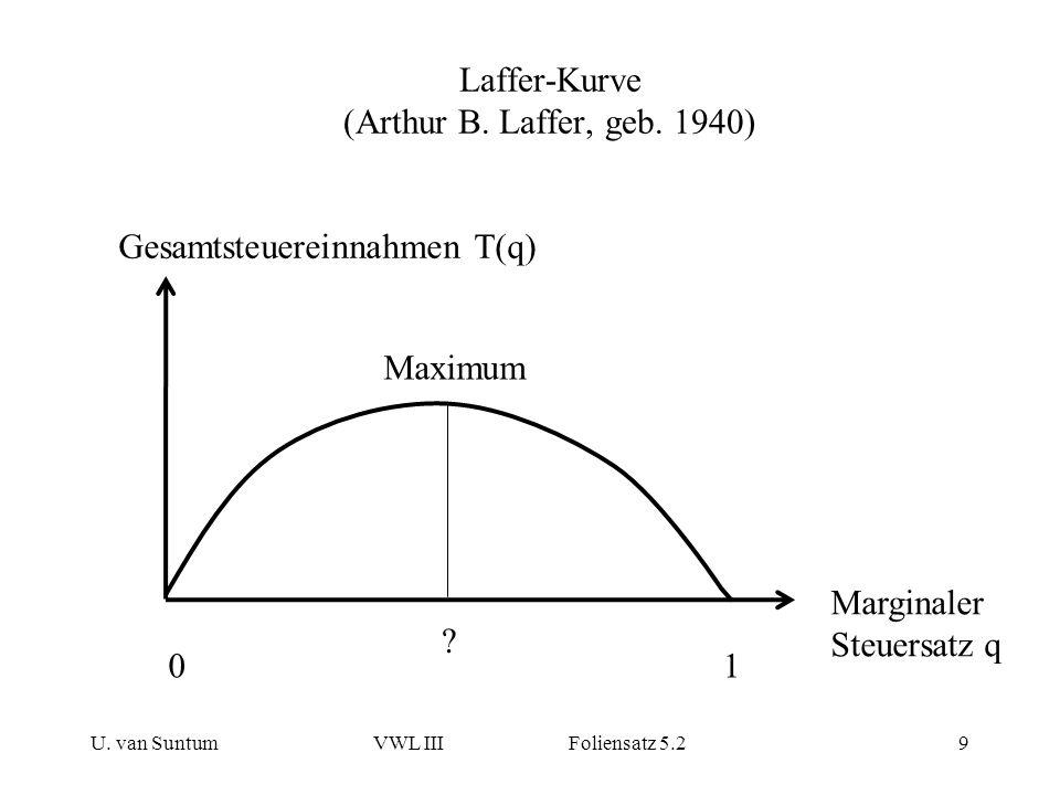 Laffer-Kurve (Arthur B. Laffer, geb. 1940) U. van SuntumVWL III Foliensatz 5.29 Gesamtsteuereinnahmen T(q) Marginaler Steuersatz q 01 ? Maximum