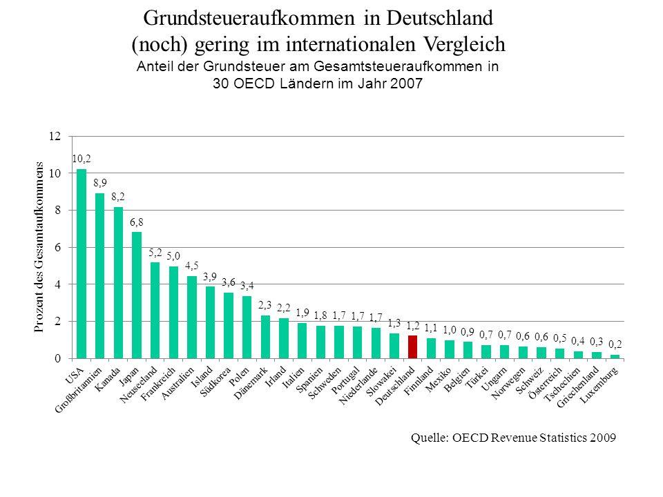 Grundsteueraufkommen in Deutschland (noch) gering im internationalen Vergleich Anteil der Grundsteuer am Gesamtsteueraufkommen in 30 OECD Ländern im J