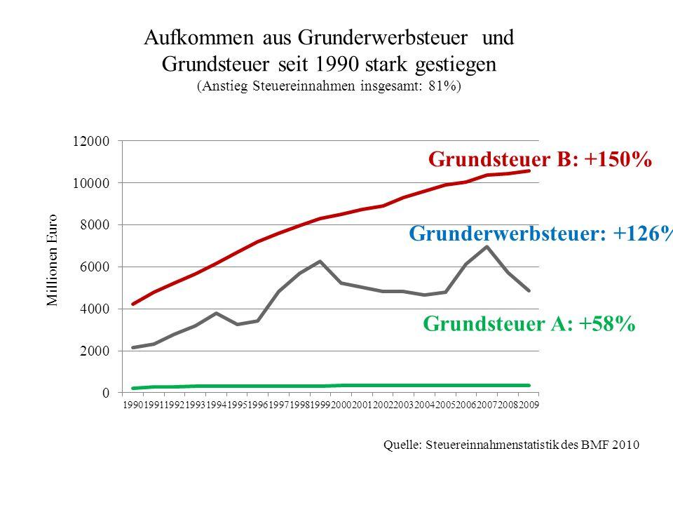 Aufkommen aus Grunderwerbsteuer und Grundsteuer seit 1990 stark gestiegen (Anstieg Steuereinnahmen insgesamt: 81%) Grundsteuer B: +150% Grunderwerbste