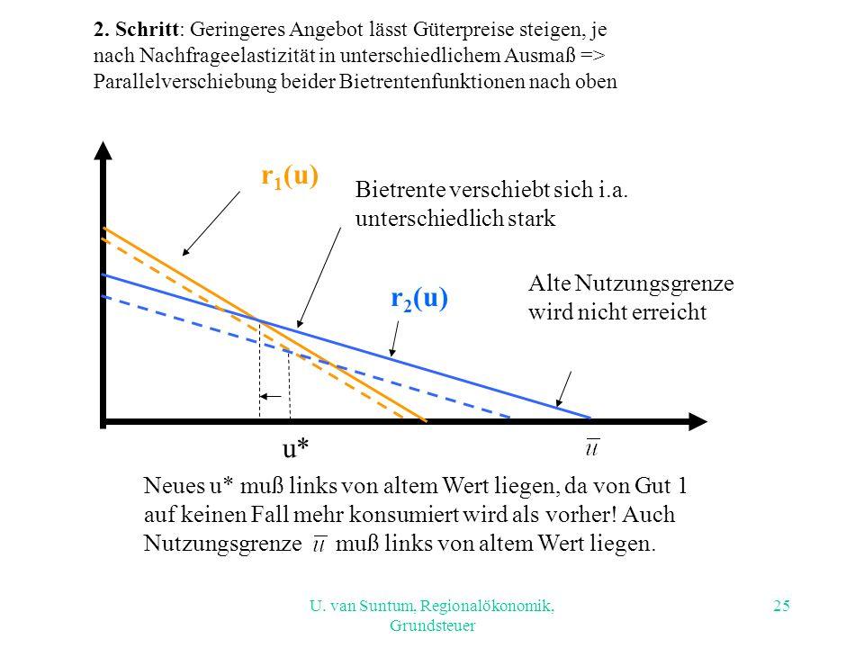 U. van Suntum, Regionalökonomik, Grundsteuer u* r 1 (u) r 2 (u) Alte Nutzungsgrenze wird nicht erreicht Bietrente verschiebt sich i.a. unterschiedlich