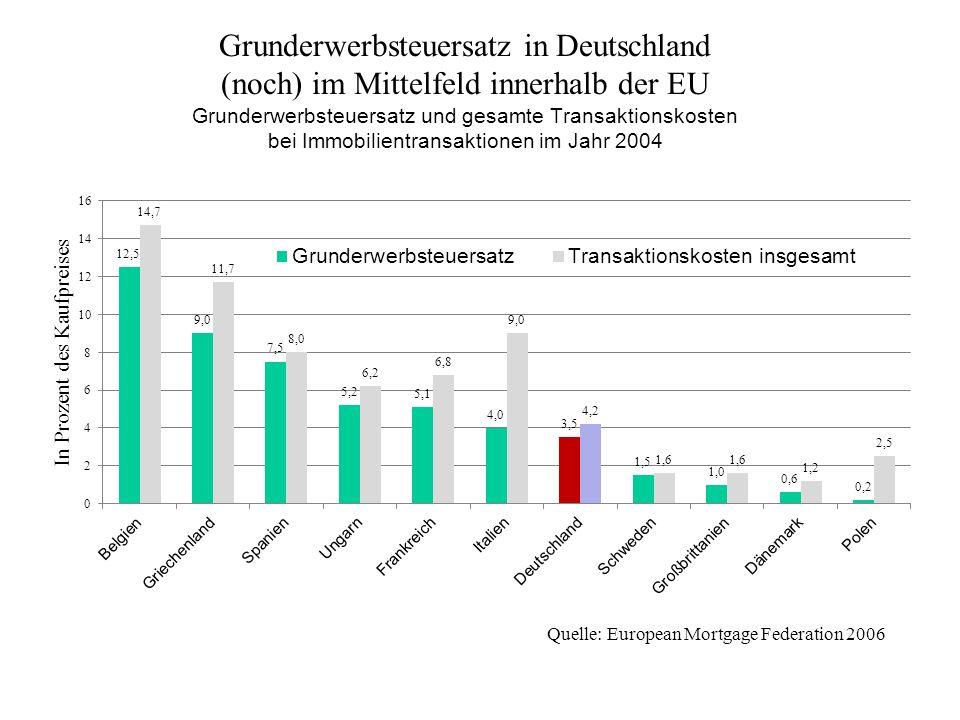 Grunderwerbsteuersatz in Deutschland (noch) im Mittelfeld innerhalb der EU Grunderwerbsteuersatz und gesamte Transaktionskosten bei Immobilientransakt