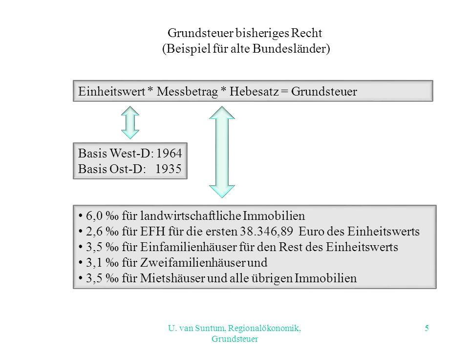 Kritik an der bisherigen Grundsteuer (1,9% des Gesamtsteueraufkommens 2007) Veraltete Einheitswerte Hoher Erhebungsaufwand (30 Mio.
