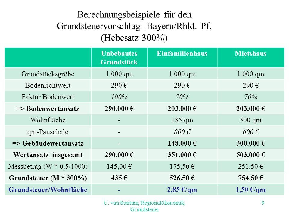 Berechnungsbeispiele für den Grundsteuervorschlag Bayern/Rhld. Pf. (Hebesatz 300%) Unbebautes Grundstück EinfamilienhausMietshaus Grundstücksgröße1.00