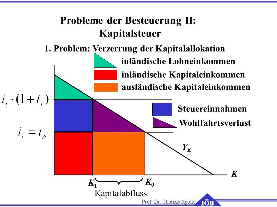 1. Problem: Verzerrung der Kapitalallokation K K0K0 YKYK Probleme der Besteuerung II: Kapitalsteuer inländische Lohneinkommen inländische Kapitaleinko