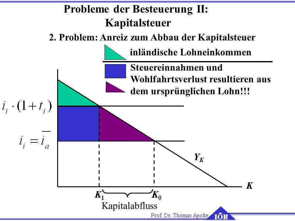 2. Problem: Anreiz zum Abbau der Kapitalsteuer Probleme der Besteuerung II: Kapitalsteuer K K0K0 YKYK inländische Lohneinkommen Steuereinnahmen und Wo