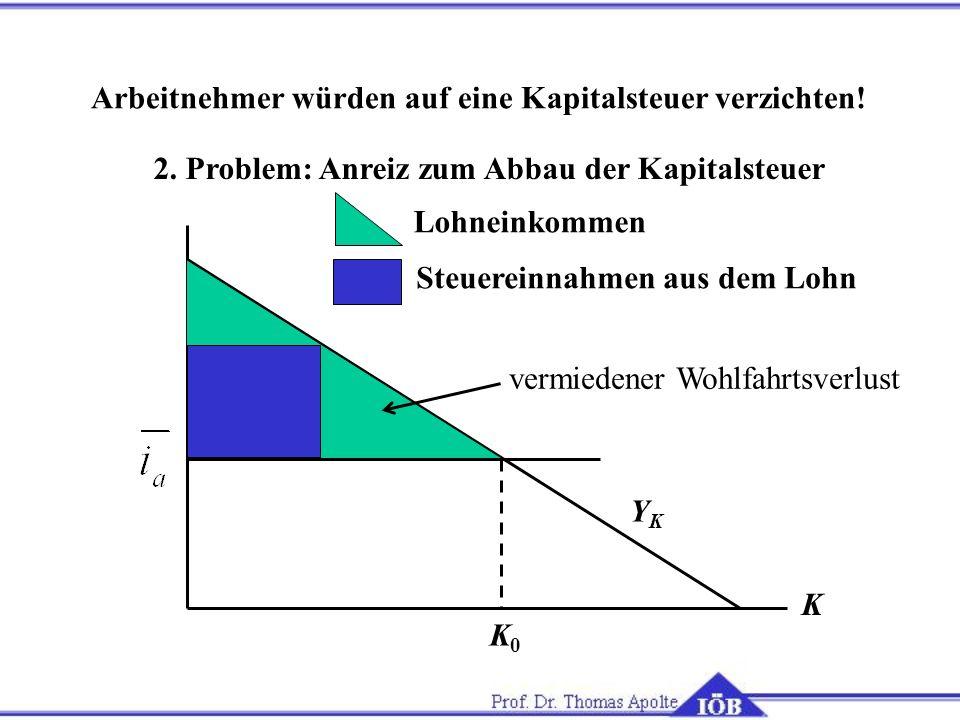 2. Problem: Anreiz zum Abbau der Kapitalsteuer K K0K0 YKYK Lohneinkommen Steuereinnahmen aus dem Lohn Arbeitnehmer würden auf eine Kapitalsteuer verzi