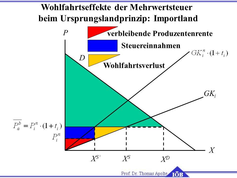 X P GK i D XSXS XDXD Steuereinnahmen verbleibende Produzentenrente Wohlfahrtsverlust Wohlfahrtseffekte der Mehrwertsteuer beim Ursprungslandprinzip: I
