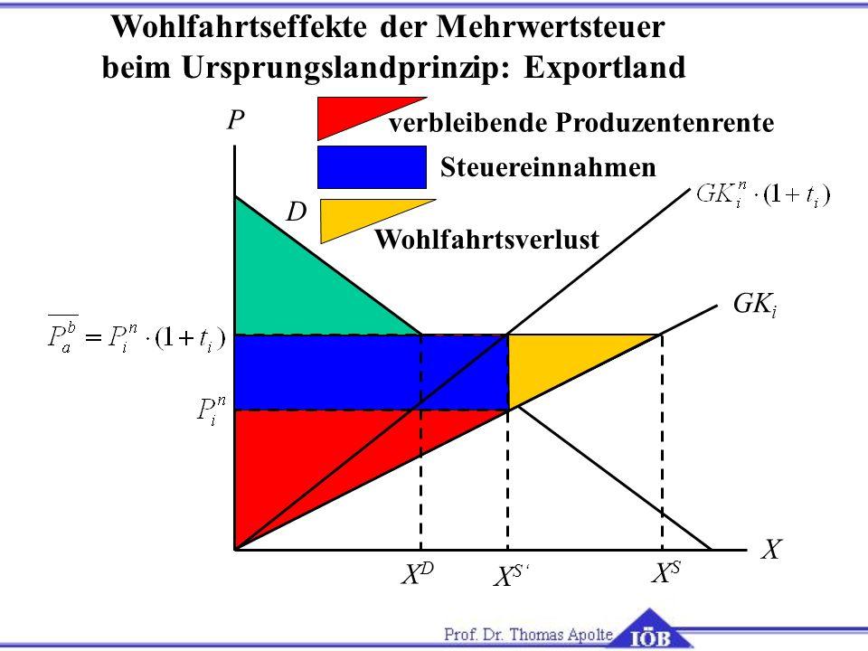 X P GK i D XSXS XDXD Steuereinnahmen verbleibende Produzentenrente Wohlfahrtsverlust Wohlfahrtseffekte der Mehrwertsteuer beim Ursprungslandprinzip: E